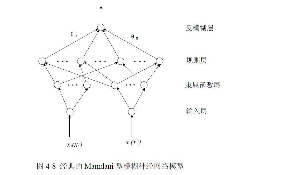 模糊神经网络的结构设计概念