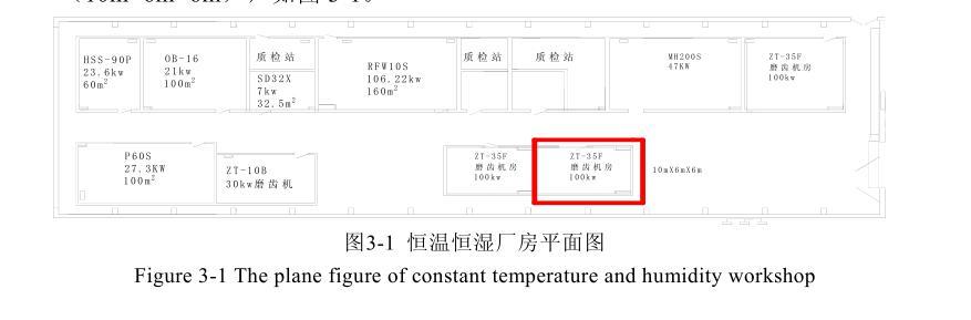 恒温恒湿空调系统的数值模拟工程背景